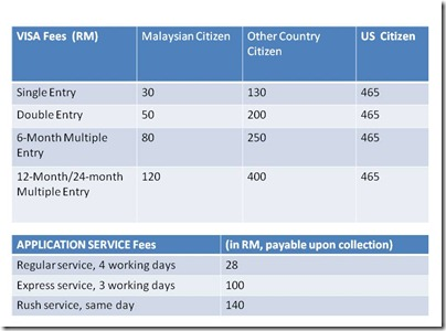 Visa fees + Application Service fees for Chinese visa