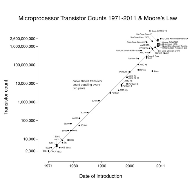 moores_law_chart