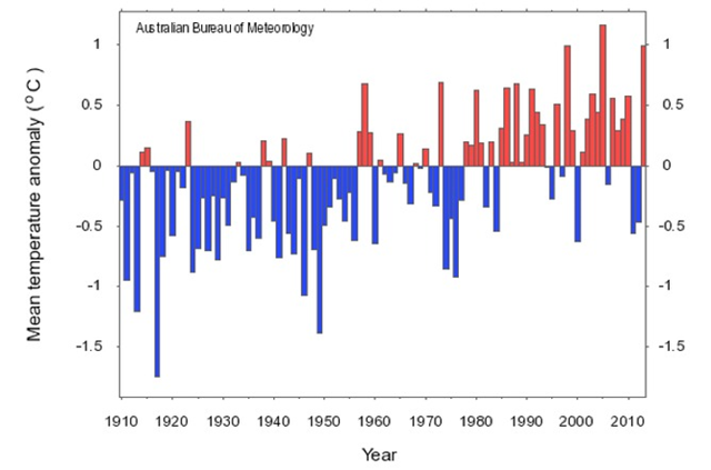 Year-to-date mean temperature anomaly for Australia, indicating that the three warmest January to June periods (2005, 2013 and 1998) stand well above any others. Graphic: Australian Bureau of Meteorology