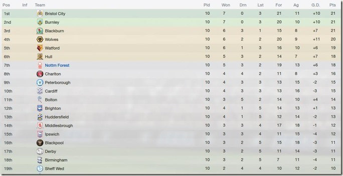 Championship table standing