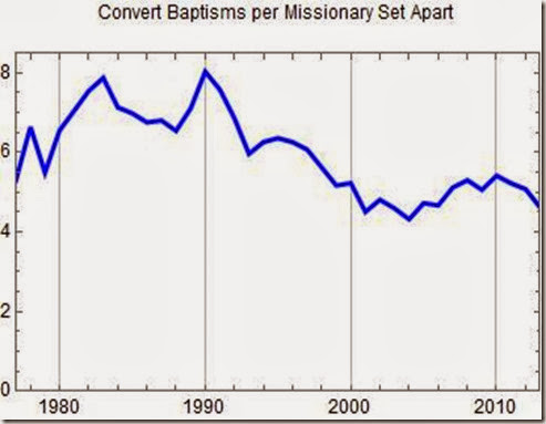 Conversions per missionary