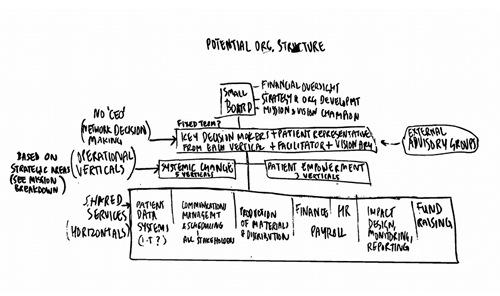 TMEN Org Structure