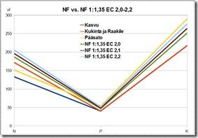 nfvsnf1135ec2022