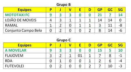 classificação-copafabiosports-wesportes-camporedondo-bc