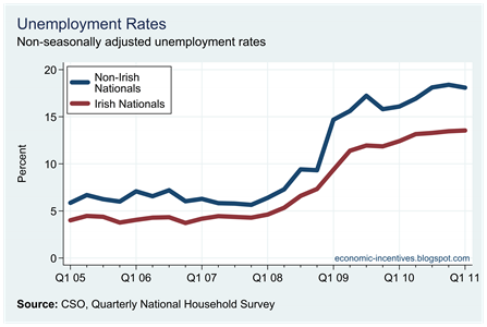 Unemployment Rates by Nationality