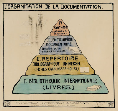A  new idea emerges in the early 1900's: The concept of Documentation