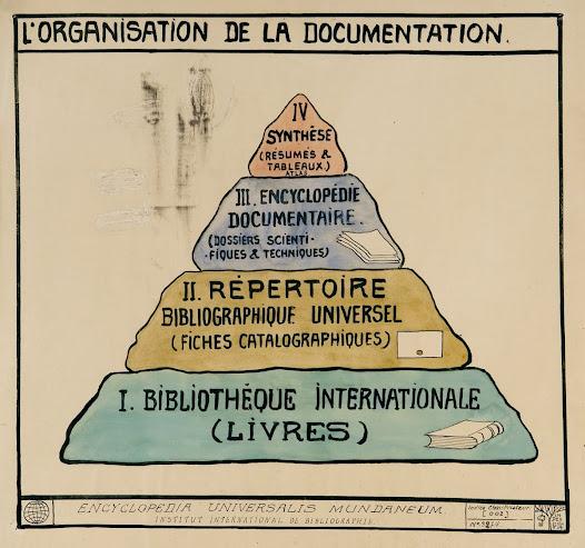 Hoe Paul Otlet de organisatie van de documentatie zag in zijn Encyclopedia Universalis Mundaneum