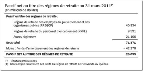 Québec - Passif net au titre des régimes de retraite - 2011-2012