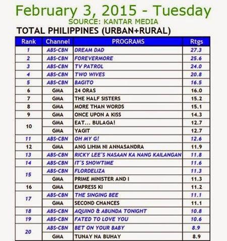 Kantar Media National TV Ratings - Feb 3, 2015 (Tues)