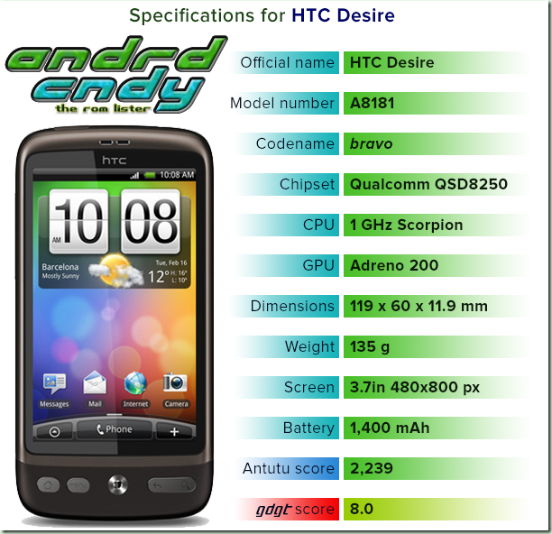 HTC Desire (bravo) ROM List free download