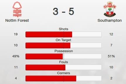 Poor-defense-vs-Southampton