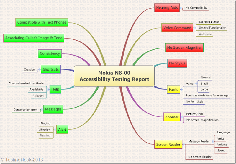 N8-AccessibilityReport