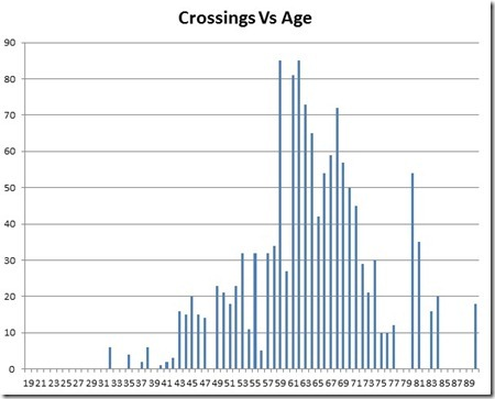 TGOC Crossings by age