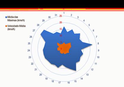 Velocidademédiaventojulho2013