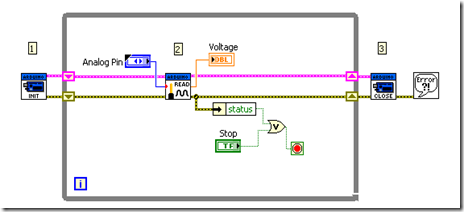Analog Read Pin block diagram