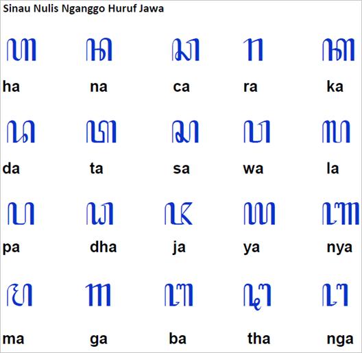 Belajar Menulis Dengan Huruf Jawa Kelas 2 Sd Negeri 1 Kebumen