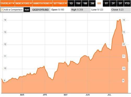 Bond Yields 6M to 29-07-11