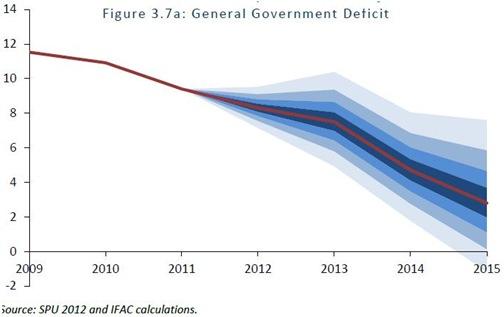 FAC Deficit Fan