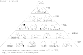 [AA]迷作アニメピラミッド