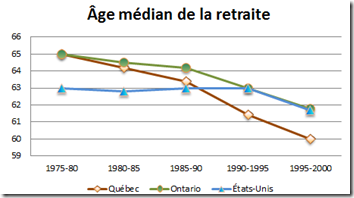 Age median de la retraite