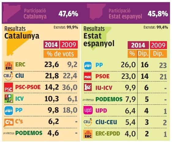 FN eleccions europèas 2014 resulta en nombre de sètis