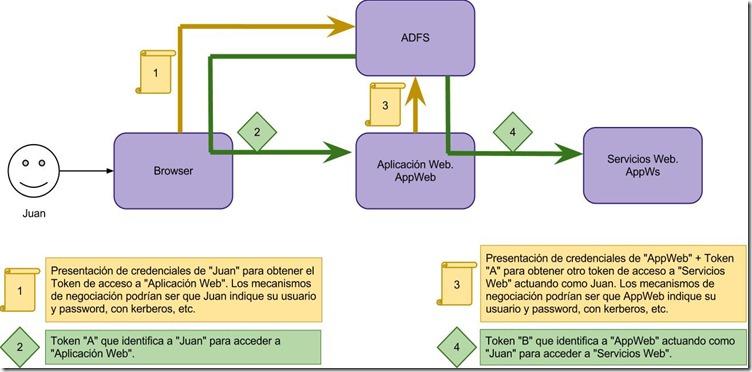 ADFS - esquema de delegación