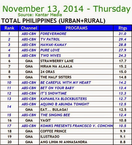 Kantar Media National TV Ratings - Nov 13, 2014 (Thursday)