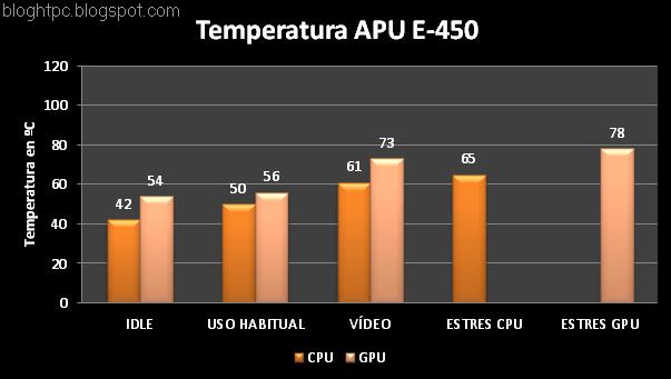 zbox-nano-XS-temperatura