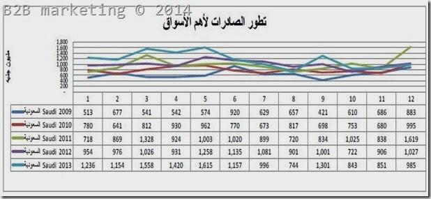 اهم صادرات مصر الي السوق السعودية