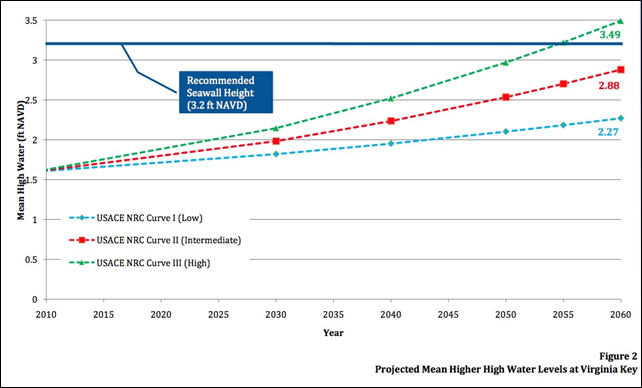 Mean higher water levels at Virginia Key, projected to the year 2060. Graphic: City of Miami Beach
