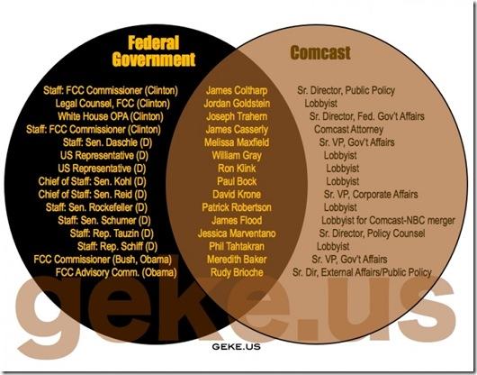 Govt Corruption - Comcast
