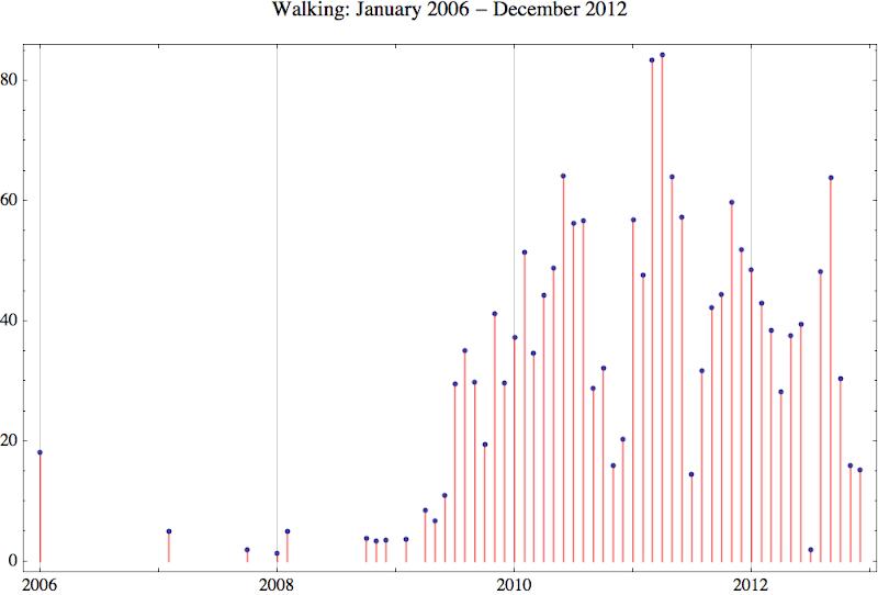 Walking 2012 12