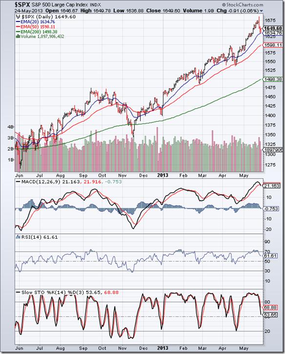 S&P 500_May2413
