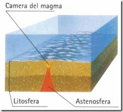 Dorsale oceanica
