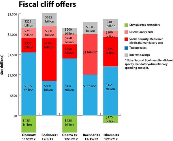 Fiscaloffers