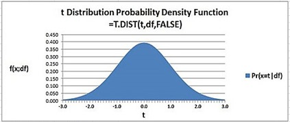 t distribution, t-distribution, normal distribution, statistics, excel, excel 2010, excel 2013,graph,excel graph,excel chart