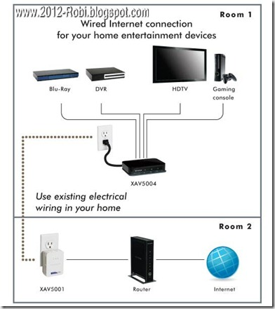 home theater Network Diagram_2012-robi.blogspot.com