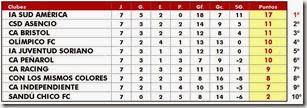 Clausura 2013 - fecha 7