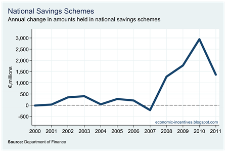 National Savings Schemes Annual Change