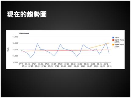 現在的趨勢圖.png