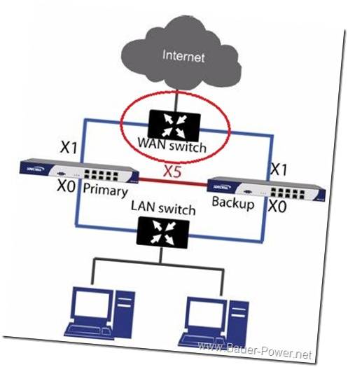 sonicwall-hsrp-diagram