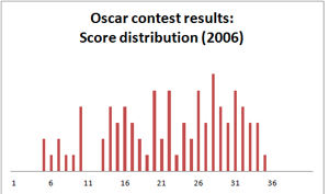 Oscardata3