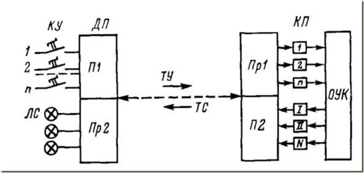 Структурная схема устройства ТУ— ТС