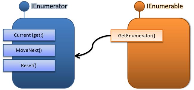 IEnumerable i IEnumerator
