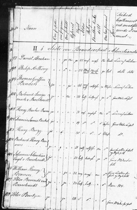 1831-32 Register of Free Black Men p13-Beverhoudt (Medium)
