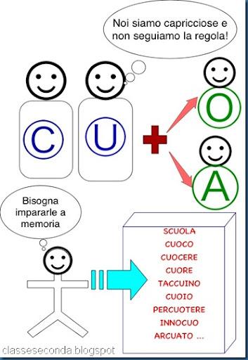 Popolare SIAMO IN SECONDA: Regole ortografiche ST66