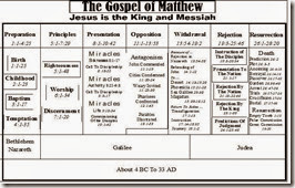 Matthew Chart