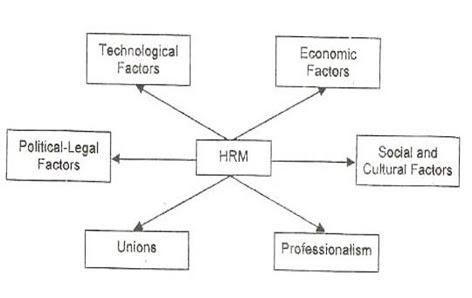 external factors affecting human resource management