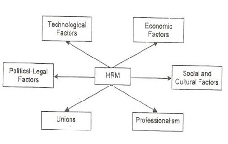 hrm the external environment essay External factors affecting human resources  or survive in an increasingly competitive environment external  hrm cannot manage the personnel.