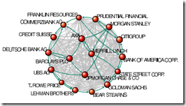 Oligarchie a network topology